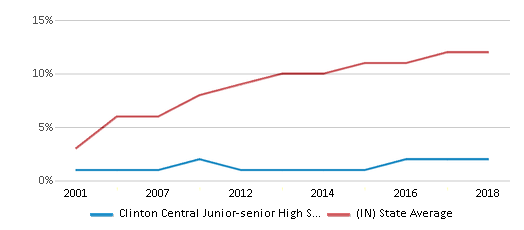 This chart display the percentage of Hispanic students in Clinton Central Junior-senior High School and the percentage of Hispanic public school students in Indiana by year, with the latest 2017-18 school year data.