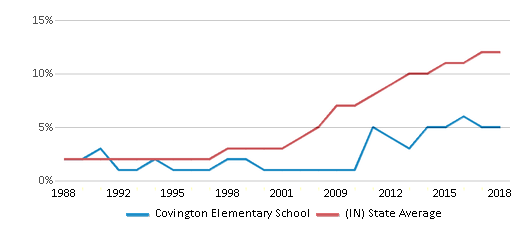 This chart display the percentage of Hispanic students in Covington Elementary School and the percentage of Hispanic public school students in Indiana by year, with the latest 2017-18 school year data.