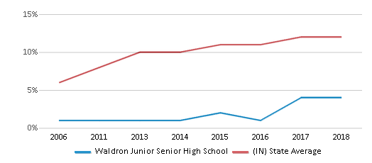 This chart display the percentage of Hispanic students in Waldron Junior Senior High School and the percentage of Hispanic public school students in Indiana by year, with the latest 2017-18 school year data.