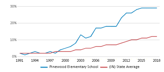 This chart display the percentage of Hispanic students in Pinewood Elementary School and the percentage of Hispanic public school students in Indiana by year, with the latest 2017-18 school year data.