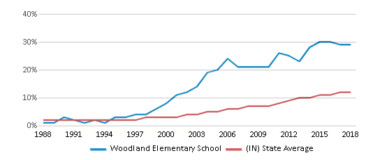 This chart display the percentage of Hispanic students in Woodland Elementary School and the percentage of Hispanic public school students in Indiana by year, with the latest 2017-18 school year data.