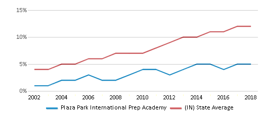 This chart display the percentage of Hispanic students in Plaza Park International Prep Academy and the percentage of Hispanic public school students in Indiana by year, with the latest 2017-18 school year data.