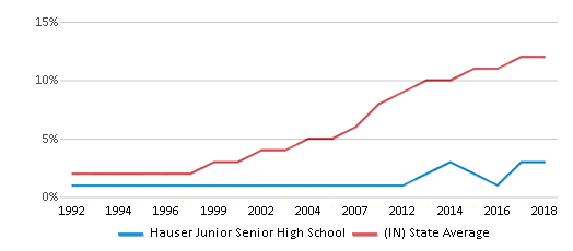 This chart display the percentage of Hispanic students in Hauser Junior Senior High School and the percentage of Hispanic public school students in Indiana by year, with the latest 2017-18 school year data.