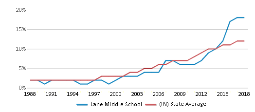 This chart display the percentage of Hispanic students in Lane Middle School and the percentage of Hispanic public school students in Indiana by year, with the latest 2017-18 school year data.