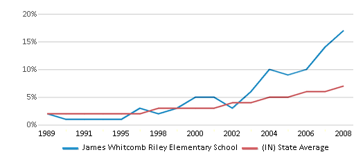 This chart display the percentage of Hispanic students in James Whitcomb Riley Elementary School and the percentage of Hispanic public school students in Indiana by year, with the latest 2007-08 school year data.