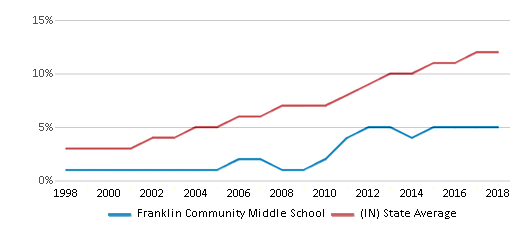 This chart display the percentage of Hispanic students in Franklin Community Middle School and the percentage of Hispanic public school students in Indiana by year, with the latest 2017-18 school year data.