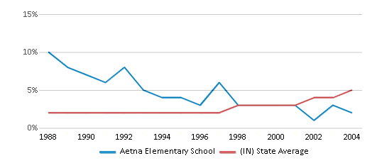 This chart display the percentage of Hispanic students in Aetna Elementary School and the percentage of Hispanic public school students in Indiana by year, with the latest 2003-04 school year data.