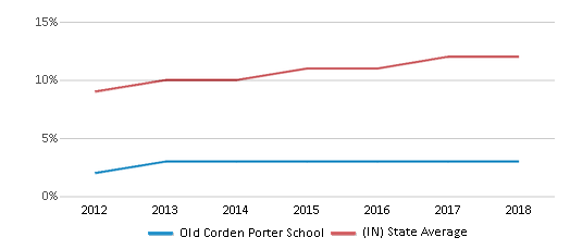 This chart display the percentage of Hispanic students in Old Corden Porter School and the percentage of Hispanic public school students in Indiana by year, with the latest 2017-18 school year data.