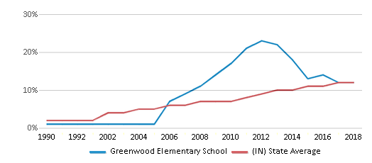 This chart display the percentage of Hispanic students in Greenwood Elementary School and the percentage of Hispanic public school students in Indiana by year, with the latest 2017-18 school year data.