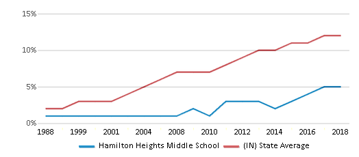 This chart display the percentage of Hispanic students in Hamilton Heights Middle School and the percentage of Hispanic public school students in Indiana by year, with the latest 2017-18 school year data.