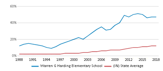 This chart display the percentage of Hispanic students in Warren G Harding Elementary School and the percentage of Hispanic public school students in Indiana by year, with the latest 2017-18 school year data.