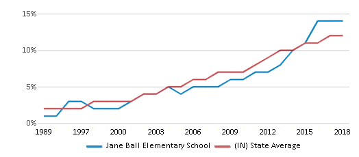 This chart display the percentage of Hispanic students in Jane Ball Elementary School and the percentage of Hispanic public school students in Indiana by year, with the latest 2017-18 school year data.