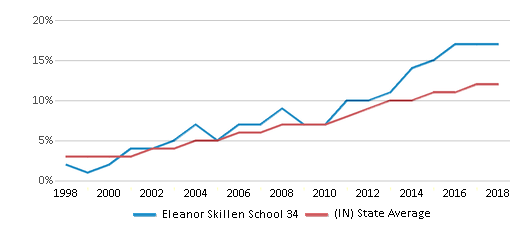 This chart display the percentage of Hispanic students in Eleanor Skillen School 34 and the percentage of Hispanic public school students in Indiana by year, with the latest 2017-18 school year data.