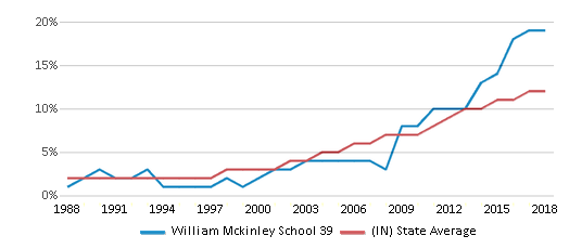 This chart display the percentage of Hispanic students in William Mckinley School 39 and the percentage of Hispanic public school students in Indiana by year, with the latest 2017-18 school year data.