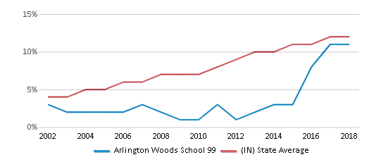 This chart display the percentage of Hispanic students in Arlington Woods School 99 and the percentage of Hispanic public school students in Indiana by year, with the latest 2017-18 school year data.