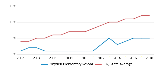 This chart display the percentage of Hispanic students in Hayden Elementary School and the percentage of Hispanic public school students in Indiana by year, with the latest 2017-18 school year data.