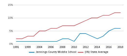 This chart display the percentage of Hispanic students in Jennings County Middle School and the percentage of Hispanic public school students in Indiana by year, with the latest 2017-18 school year data.
