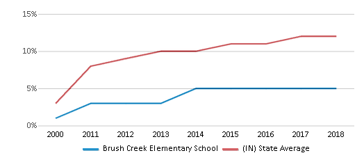 This chart display the percentage of Hispanic students in Brush Creek Elementary School and the percentage of Hispanic public school students in Indiana by year, with the latest 2017-18 school year data.