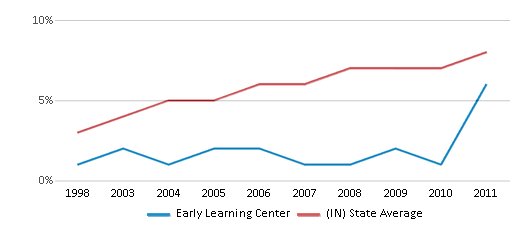 This chart display the percentage of Hispanic students in Early Learning Center and the percentage of Hispanic public school students in Indiana by year, with the latest 2010-11 school year data.