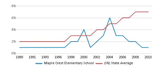 This chart display the percentage of Hispanic students in Maple Crest Elementary School and the percentage of Hispanic public school students in Indiana by year, with the latest 2009-10 school year data.