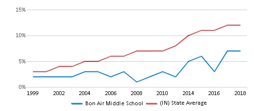 This chart display the percentage of Hispanic students in Bon Air Middle School and the percentage of Hispanic public school students in Indiana by year, with the latest 2017-18 school year data.