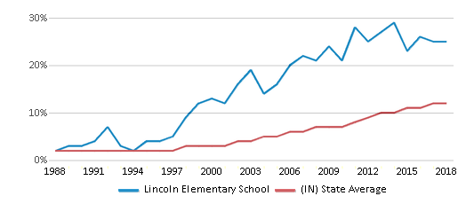 This chart display the percentage of Hispanic students in Lincoln Elementary School and the percentage of Hispanic public school students in Indiana by year, with the latest 2017-18 school year data.