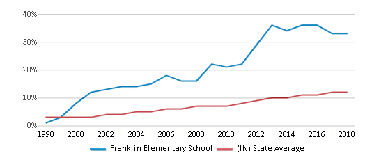 This chart display the percentage of Hispanic students in Franklin Elementary School and the percentage of Hispanic public school students in Indiana by year, with the latest 2017-18 school year data.