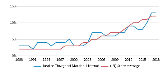 This chart display the percentage of Hispanic students in Justice Thurgood Marshall Intrmd and the percentage of Hispanic public school students in Indiana by year, with the latest 2017-18 school year data.