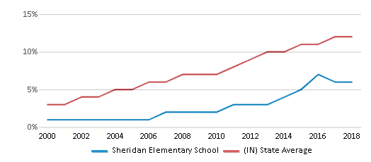 This chart display the percentage of Hispanic students in Sheridan Elementary School and the percentage of Hispanic public school students in Indiana by year, with the latest 2017-18 school year data.