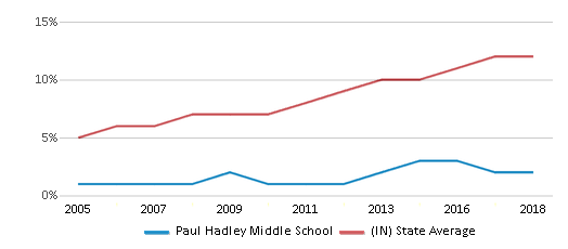 This chart display the percentage of Hispanic students in Paul Hadley Middle School and the percentage of Hispanic public school students in Indiana by year, with the latest 2017-18 school year data.