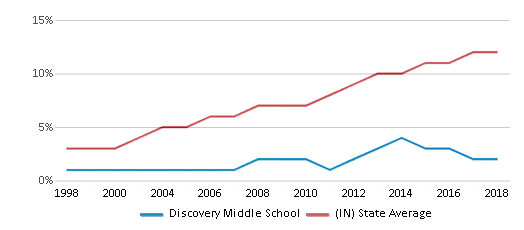 This chart display the percentage of Hispanic students in Discovery Middle School and the percentage of Hispanic public school students in Indiana by year, with the latest 2017-18 school year data.