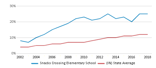 This chart display the percentage of Hispanic students in Snacks Crossing Elementary School and the percentage of Hispanic public school students in Indiana by year, with the latest 2017-18 school year data.