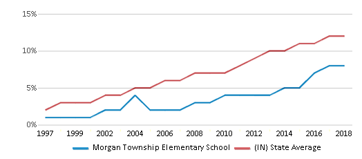 This chart display the percentage of Hispanic students in Morgan Township Elementary School and the percentage of Hispanic public school students in Indiana by year, with the latest 2017-18 school year data.