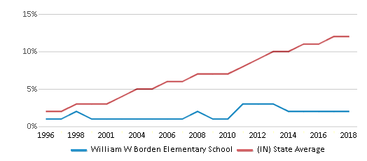 This chart display the percentage of Hispanic students in William W Borden Elementary School and the percentage of Hispanic public school students in Indiana by year, with the latest 2017-18 school year data.