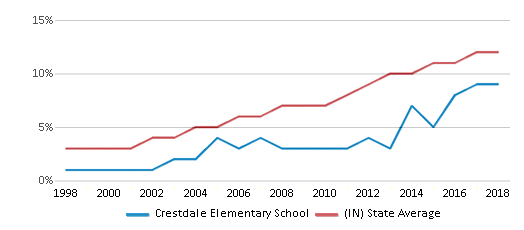This chart display the percentage of Hispanic students in Crestdale Elementary School and the percentage of Hispanic public school students in Indiana by year, with the latest 2017-18 school year data.