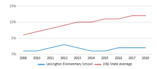 This chart display the percentage of Hispanic students in Lexington Elementary School and the percentage of Hispanic public school students in Indiana by year, with the latest 2017-18 school year data.