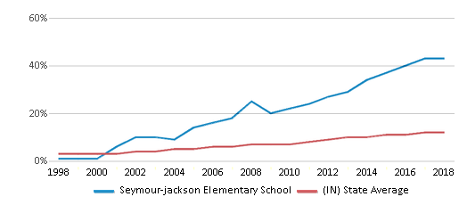 This chart display the percentage of Hispanic students in Seymour-jackson Elementary School and the percentage of Hispanic public school students in Indiana by year, with the latest 2017-18 school year data.