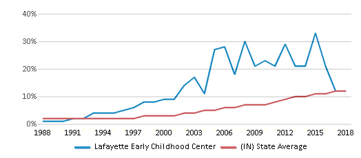 This chart display the percentage of Hispanic students in Lafayette Early Childhood Center and the percentage of Hispanic public school students in Indiana by year, with the latest 2017-18 school year data.