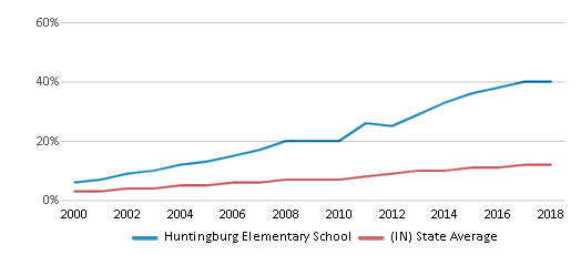 This chart display the percentage of Hispanic students in Huntingburg Elementary School and the percentage of Hispanic public school students in Indiana by year, with the latest 2017-18 school year data.