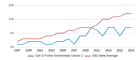 This chart display the percentage of Hispanic students in Carl G Fisher Elementary School 1 and the percentage of Hispanic public school students in Indiana by year, with the latest 2017-18 school year data.
