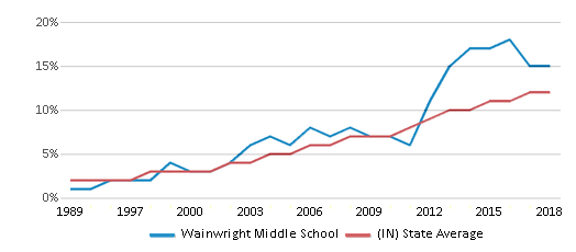 This chart display the percentage of Hispanic students in Wainwright Middle School and the percentage of Hispanic public school students in Indiana by year, with the latest 2017-18 school year data.