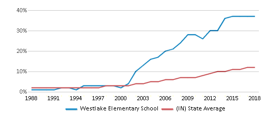 This chart display the percentage of Hispanic students in Westlake Elementary School and the percentage of Hispanic public school students in Indiana by year, with the latest 2017-18 school year data.