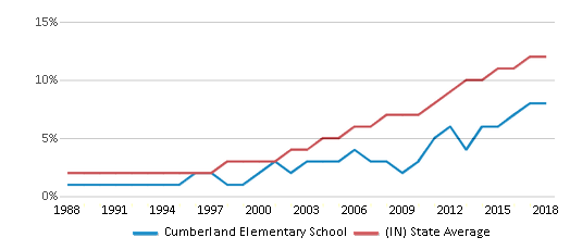 This chart display the percentage of Hispanic students in Cumberland Elementary School and the percentage of Hispanic public school students in Indiana by year, with the latest 2017-18 school year data.