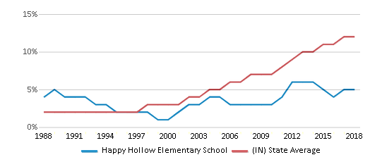 This chart display the percentage of Hispanic students in Happy Hollow Elementary School and the percentage of Hispanic public school students in Indiana by year, with the latest 2017-18 school year data.