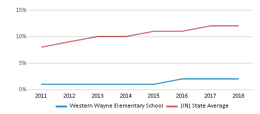 This chart display the percentage of Hispanic students in Western Wayne Elementary School and the percentage of Hispanic public school students in Indiana by year, with the latest 2017-18 school year data.
