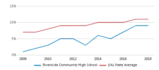 This chart display the percentage of Hispanic students in Riverside Community High School and the percentage of Hispanic public school students in Iowa by year, with the latest 2017-18 school year data.