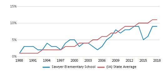 This chart display the percentage of Hispanic students in Sawyer Elementary School and the percentage of Hispanic public school students in Iowa by year, with the latest 2017-18 school year data.