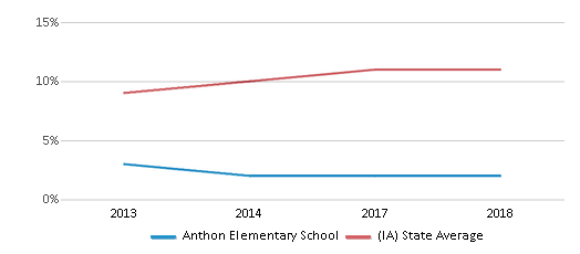 This chart display the percentage of Hispanic students in Anthon Elementary School and the percentage of Hispanic public school students in Iowa by year, with the latest 2017-18 school year data.