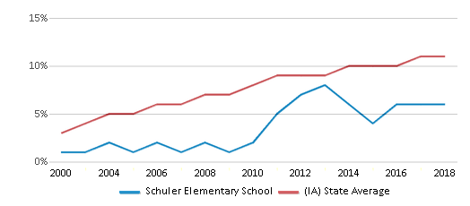 This chart display the percentage of Hispanic students in Schuler Elementary School and the percentage of Hispanic public school students in Iowa by year, with the latest 2017-18 school year data.
