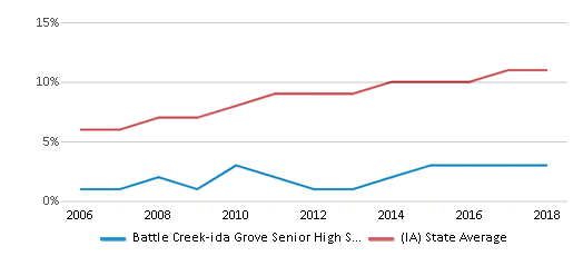 This chart display the percentage of Hispanic students in Battle Creek-ida Grove Senior High School and the percentage of Hispanic public school students in Iowa by year, with the latest 2017-18 school year data.